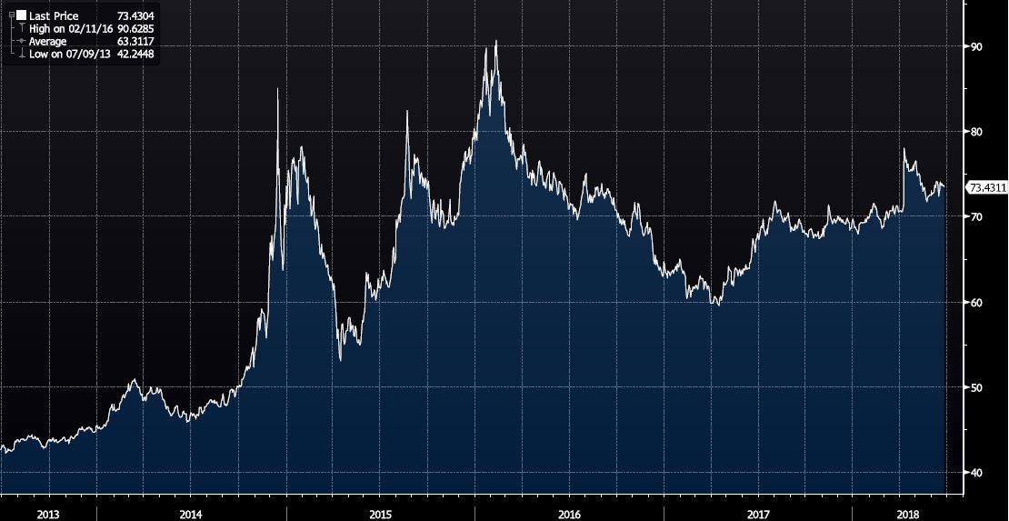 5-jahres Chart EUR RUB