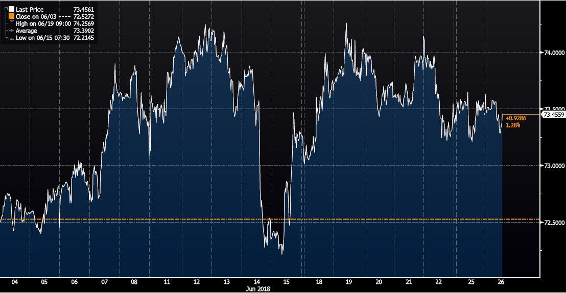 Chart EUR RUB Juni 2018